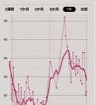 [Hy]トレーニングと食事を意識した結果。体重が減少傾向に!