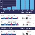 睡眠の質を上げて、睡眠時間を長くしたい【睡眠向上委員会】